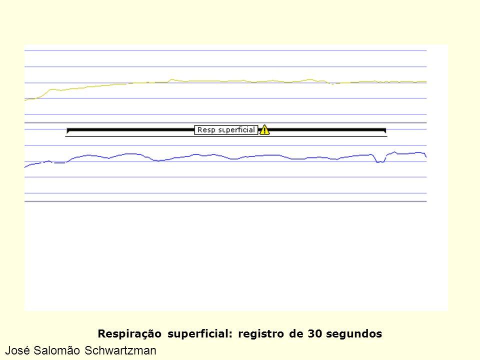 Respiração superficial: registro de 30 segundos José Salomão Schwartzman