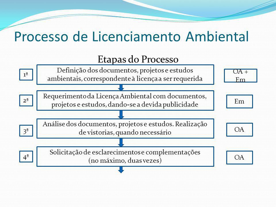 Processo de Licenciamento Ambiental Etapas do Processo Definição dos documentos, projetos e estudos ambientais, correspondente à licença a ser requeri