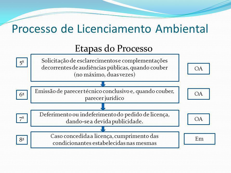Processo de Licenciamento Ambiental Etapas do Processo Solicitação de esclarecimentos e complementações decorrentes de audiências públicas, quando cou