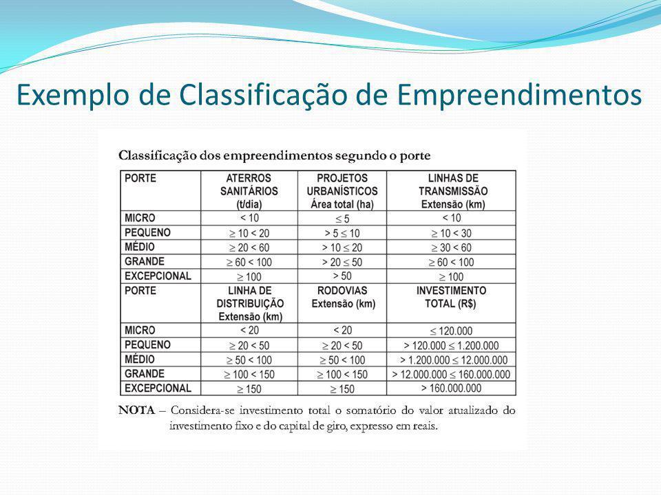 Exemplo de Classificação de Empreendimentos