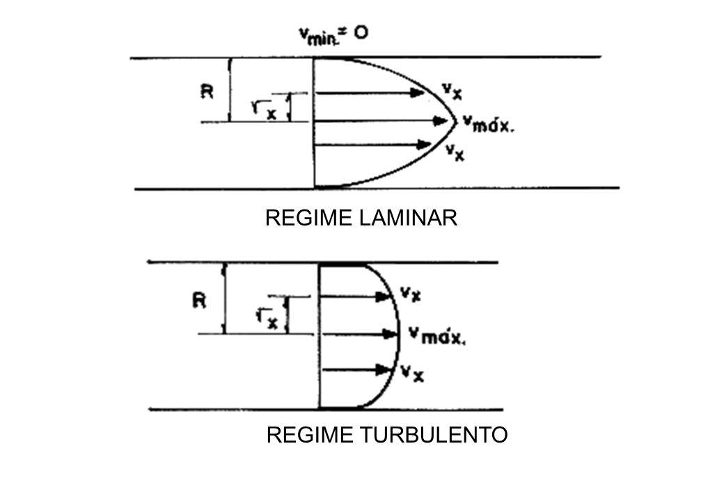 REGIME TURBULENTO REGIME LAMINAR
