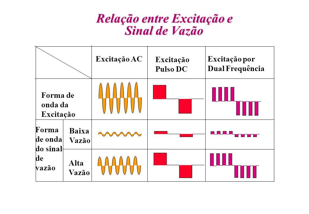 Relação entre Excitação e Sinal de Vazão Excitação AC Excitação Pulso DC Excitação por Dual Frequência Forma de onda da Excitação Forma de onda do sin