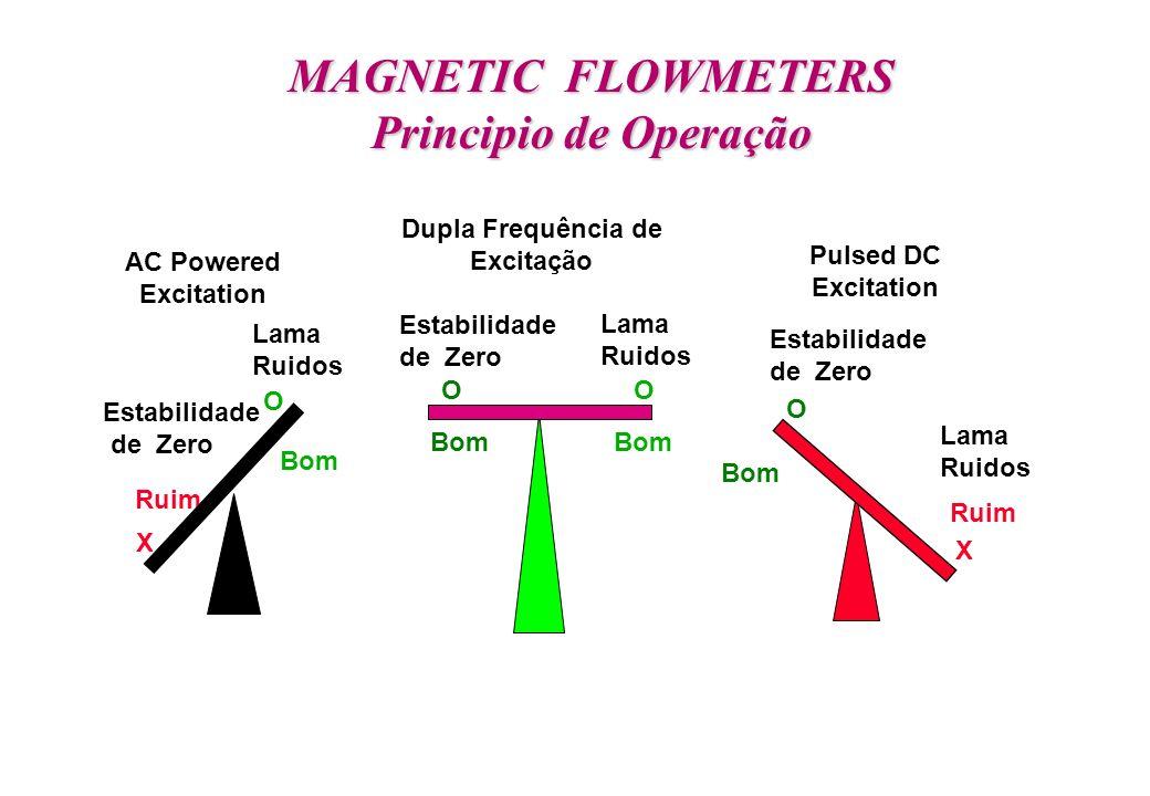 MAGNETIC FLOWMETERS Principio de Operação O X Estabilidade de Zero Ruim Bom Lama Ruidos AC Powered Excitation OO Estabilidade de Zero Bom Lama Ruidos