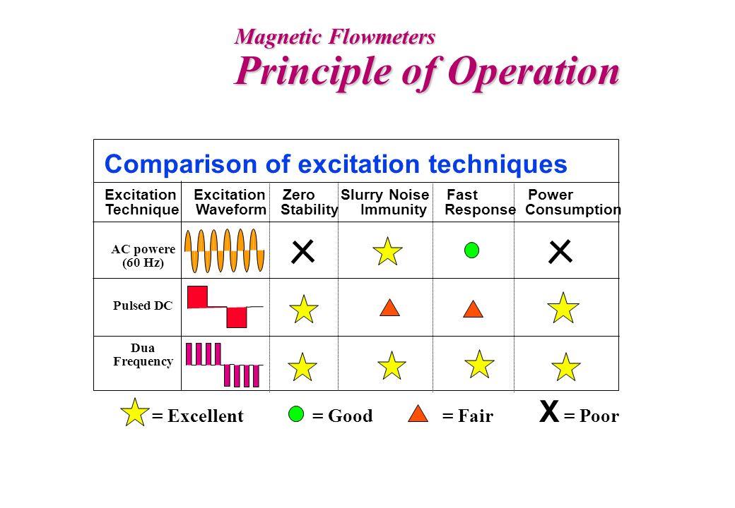 Magnetic Flowmeters Principle of Operation Excitation Excitation Zero Slurry Noise Fast Power Technique Waveform Stability Immunity Response Consumpti