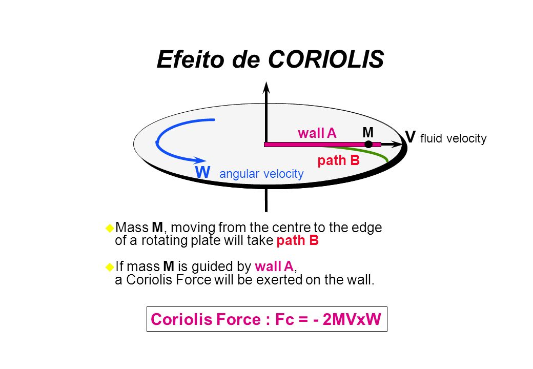 Mass M, moving from the centre to the edge of a rotating plate will take path B If mass M is guided by wall A, a Coriolis Force will be exerted on the