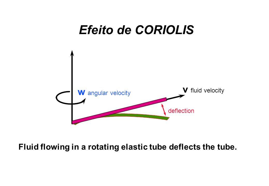 Fluid flowing in a rotating elastic tube deflects the tube. v fluid velocity w angular velocity deflection Efeito de CORIOLIS