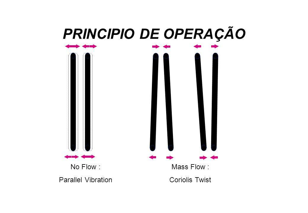 No Flow : Parallel Vibration Mass Flow : Coriolis Twist PRINCIPIO DE OPERAÇÃO