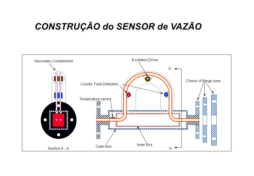 CONSTRUÇÃO do SENSOR de VAZÃO Choice of flange sizes A A Section A - A Excitation Driver Coriolis Twist Detection Inner Box Outer Box Secondary Contai