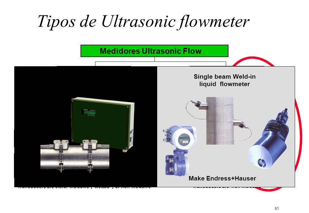 65 Tipos de Ultrasonic flowmeter US300 Medidores Ultrasonic Flow In-line flowmeters Clamp-on flowmeters Spool piece Weld-in Transit-time Doppler Singl