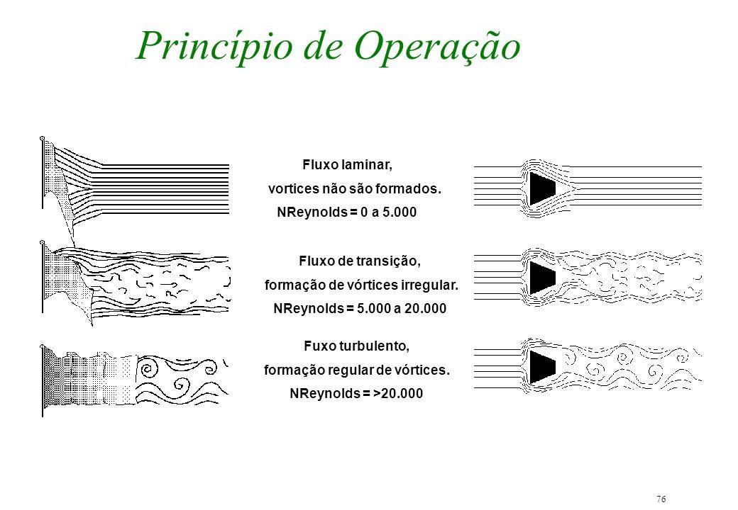 76 Princípio de Operação Fluxo laminar, vortices não são formados. NReynolds = 0 a 5.000 Fluxo de transição, formação de vórtices irregular. NReynolds