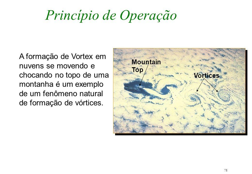 78 Princípio de Operação A formação de Vortex em nuvens se movendo e chocando no topo de uma montanha é um exemplo de um fenômeno natural de formação