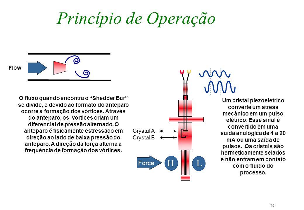 79 Princípio de Operação O fluxo quando encontra o Shedder Bar se divide, e devido ao formato do anteparo ocorre a formação dos vórtices. Através do a