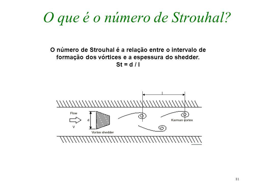 81 O que é o número de Strouhal? l O número de Strouhal é a relação entre o intervalo de formação dos vórtices e a espessura do shedder. St = d / l