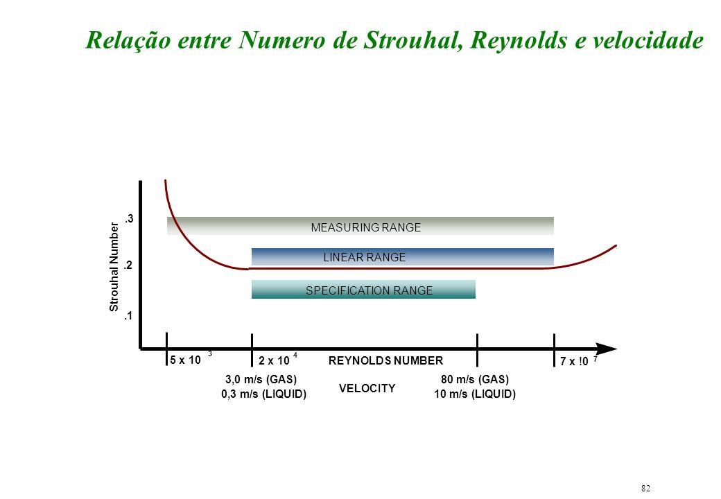 82 Relação entre Numero de Strouhal, Reynolds e velocidade LINEAR RANGE MEASURING RANGE 5 x 10 3 2 x 10 4 VELOCITY.2.1.3 80 m/s (GAS) 10 m/s (LIQUID)