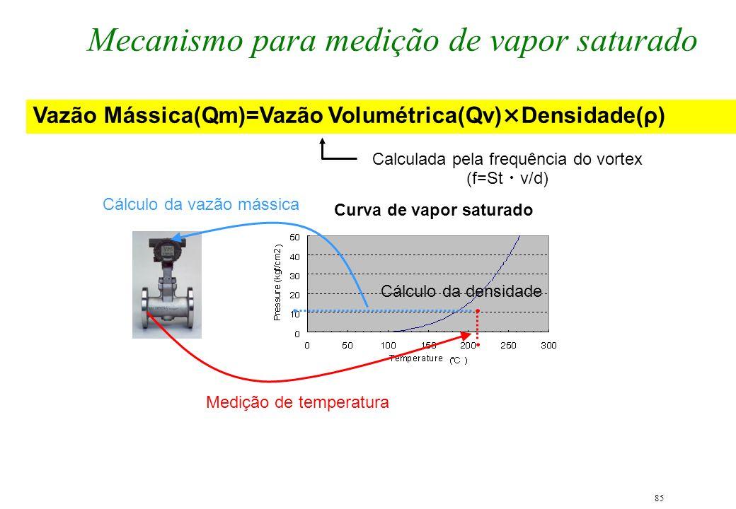 85 Mecanismo para medição de vapor saturado Medição de temperatura Cálculo da vazão mássica Cálculo da densidade Vazão Mássica(Qm)=Vazão Volumétrica(Q