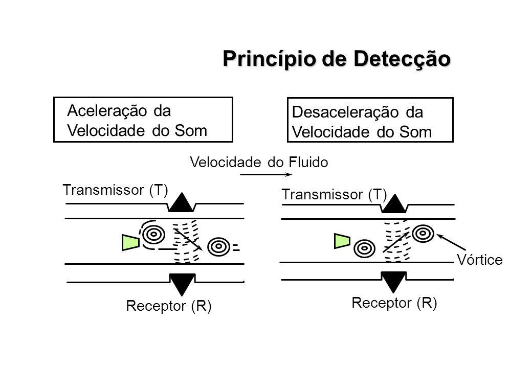 Princípio de Detecção Aceleração da Velocidade do Som Velocidade do Fluido Receptor (R) Desaceleração da Velocidade do Som Transmissor (T) Vórtice Rec