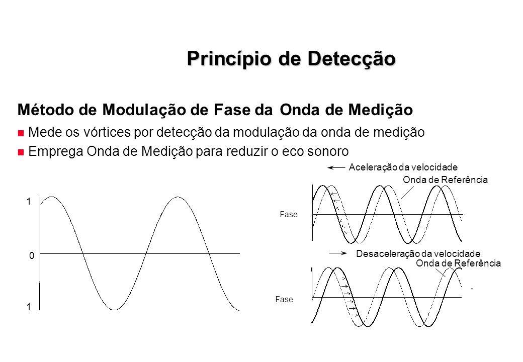 Princípio de Detecção Método de Modulação de Fase da Onda de Medição n Mede os vórtices por detecção da modulação da onda de medição n Emprega Onda de