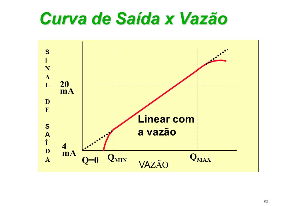 92 Curva de Saída x Vazão SINALDESAÍDASINALDESAÍDA 20 mA 4 mA Q=0 Q MIN Q MAX VA ZÃO Linear com a vazão