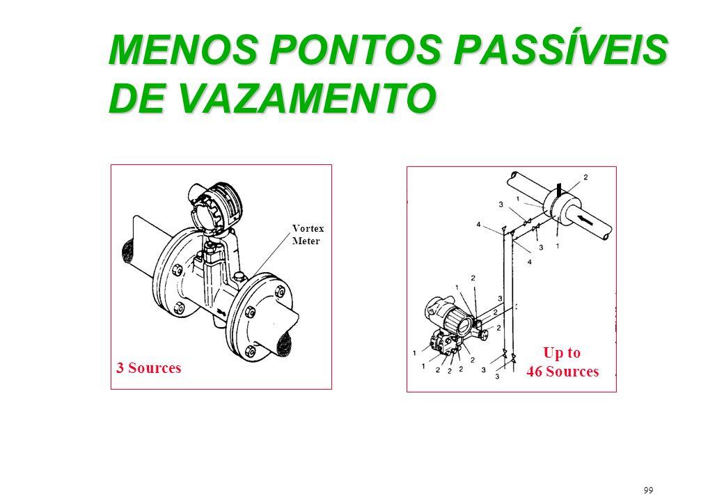 99 MENOS PONTOS PASSÍVEIS DE VAZAMENTO 3 Sources Vortex Meter Up to 46 Sources