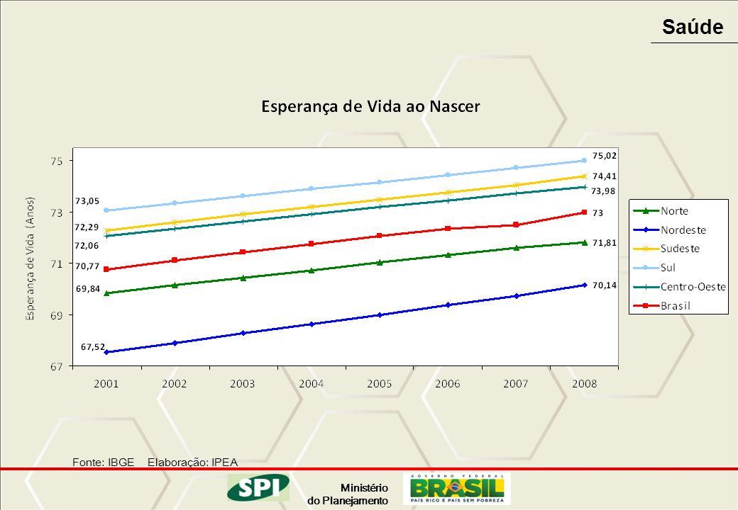 Ministério do Planejamento Saúde Fonte: IBGE Elaboração: IPEA