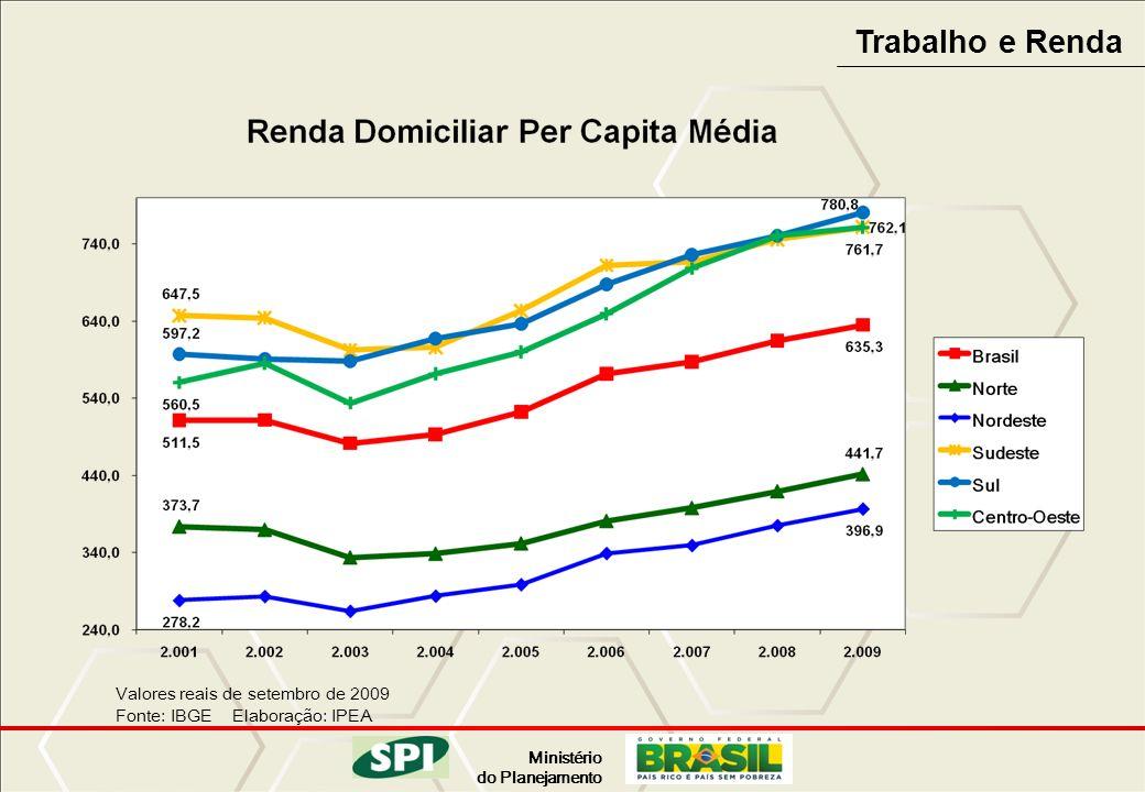 Ministério do Planejamento Trabalho e Renda Valores reais de setembro de 2009 Fonte: IBGE Elaboração: IPEA