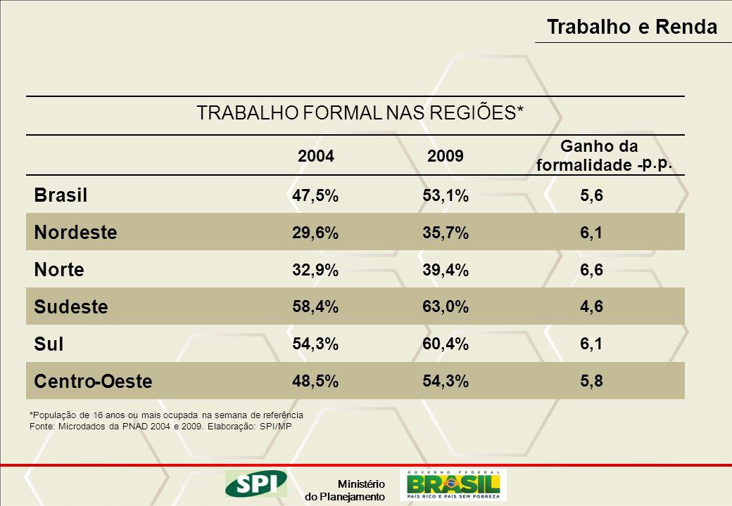 Ministério do Planejamento Trabalho e Renda TRABALHO FORMAL NAS REGIÕES* 2004 2009 Ganhoda formalidade - p.p. Brasil 47,5% 53,1% 5,6 Nordeste 29,6% 35