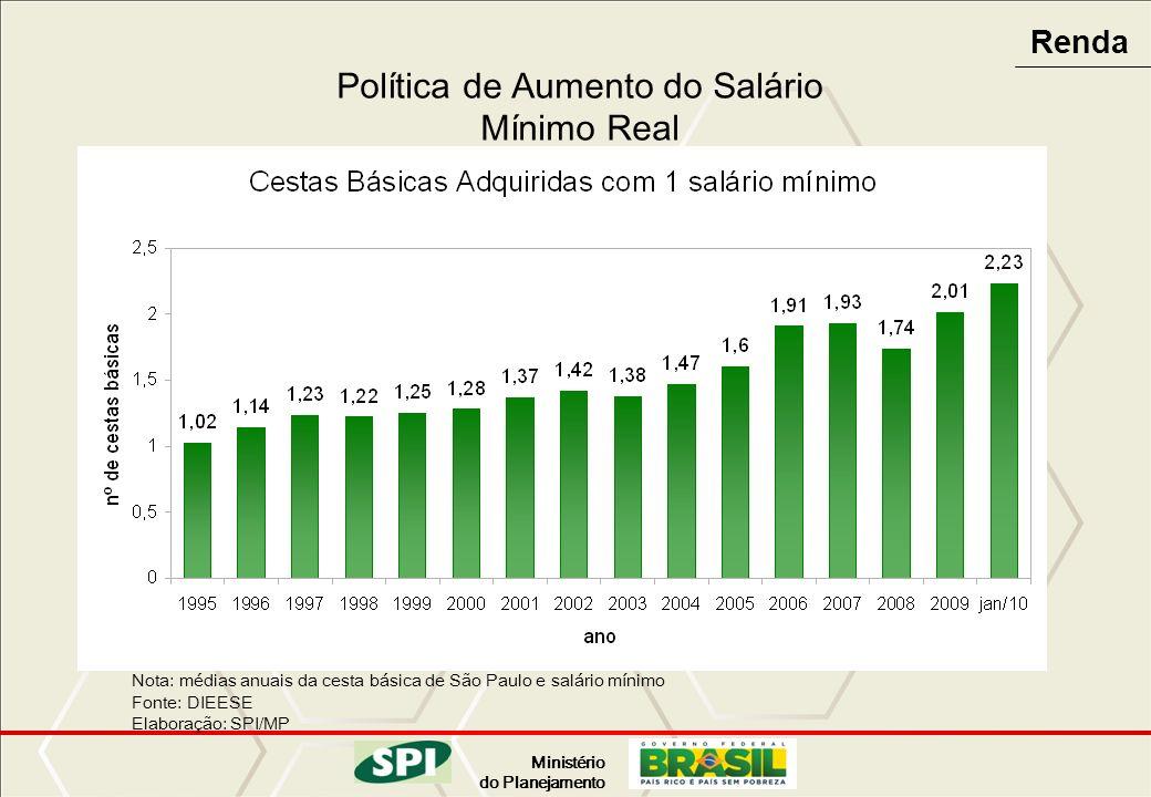 Ministério do Planejamento Política de Aumento do Salário Mínimo Real Nota: médias anuais da cesta básica de São Paulo e salário mínimo Fonte: DIEESE