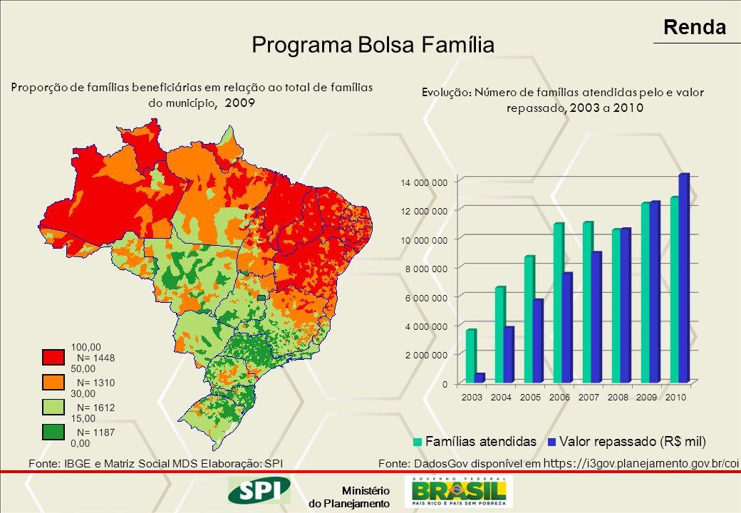 Ministério do Planejamento Proporção de famílias beneficiárias em relação ao total de famílias do município, 2009 Programa Bolsa Família Evolução: Núm