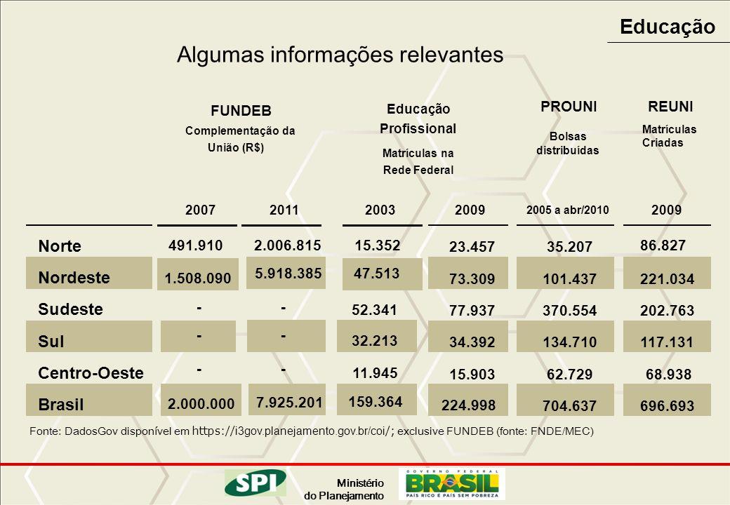 Ministério do Planejamento Educação Fonte: DadosGov disponível em https:// i3gov.planejamento.gov.br/coi /; exclusive FUNDEB (fonte: FNDE/MEC) Algumas
