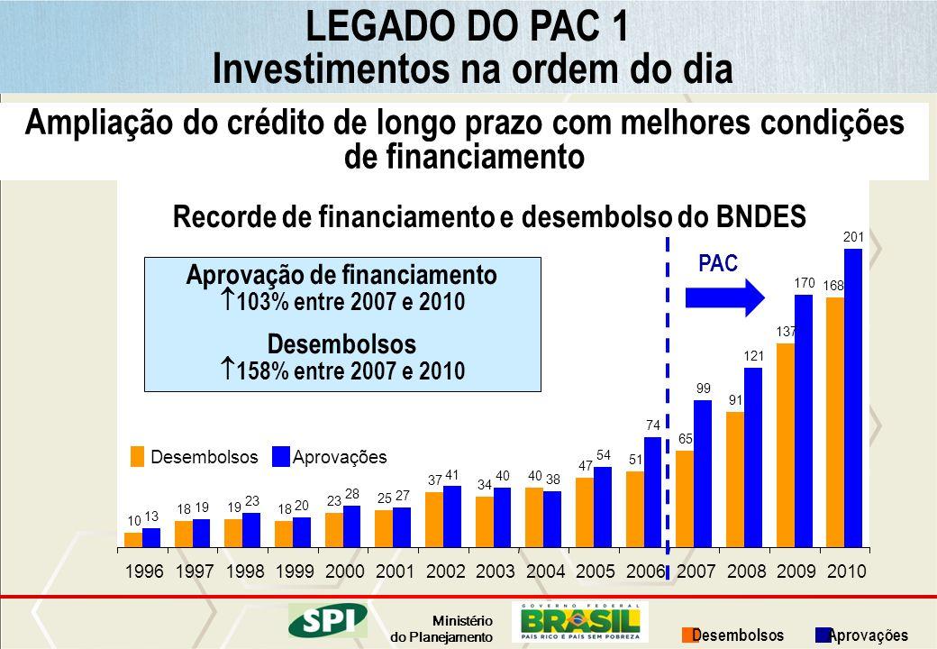 Ministério do Planejamento Ampliação do crédito de longo prazo com melhores condições de financiamento Recorde de financiamento e desembolso do BNDES