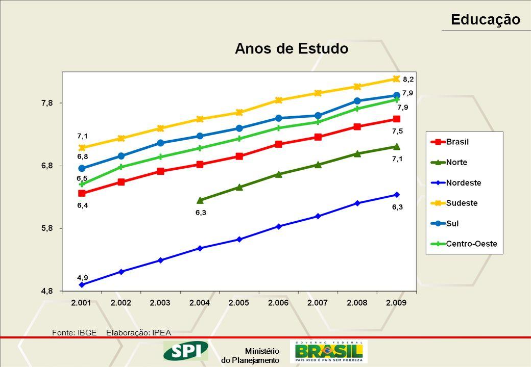 Ministério do Planejamento Fonte: BNDES BNDES – desembolso 2004-2009