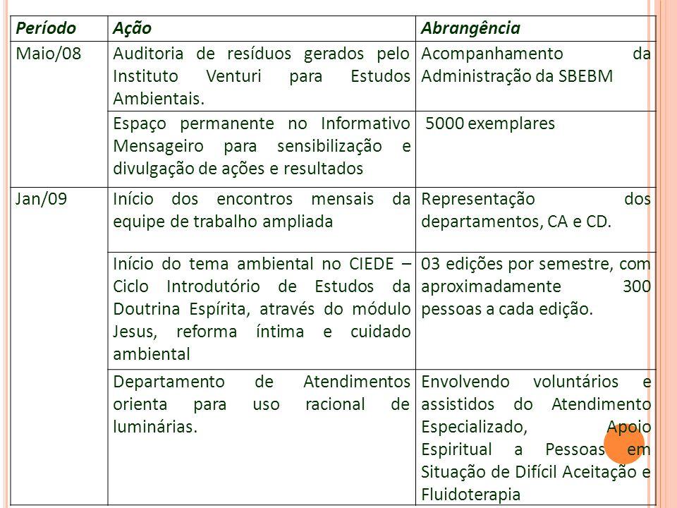 PeríodoAçãoAbrangência Maio/08Auditoria de resíduos gerados pelo Instituto Venturi para Estudos Ambientais. Acompanhamento da Administração da SBEBM E