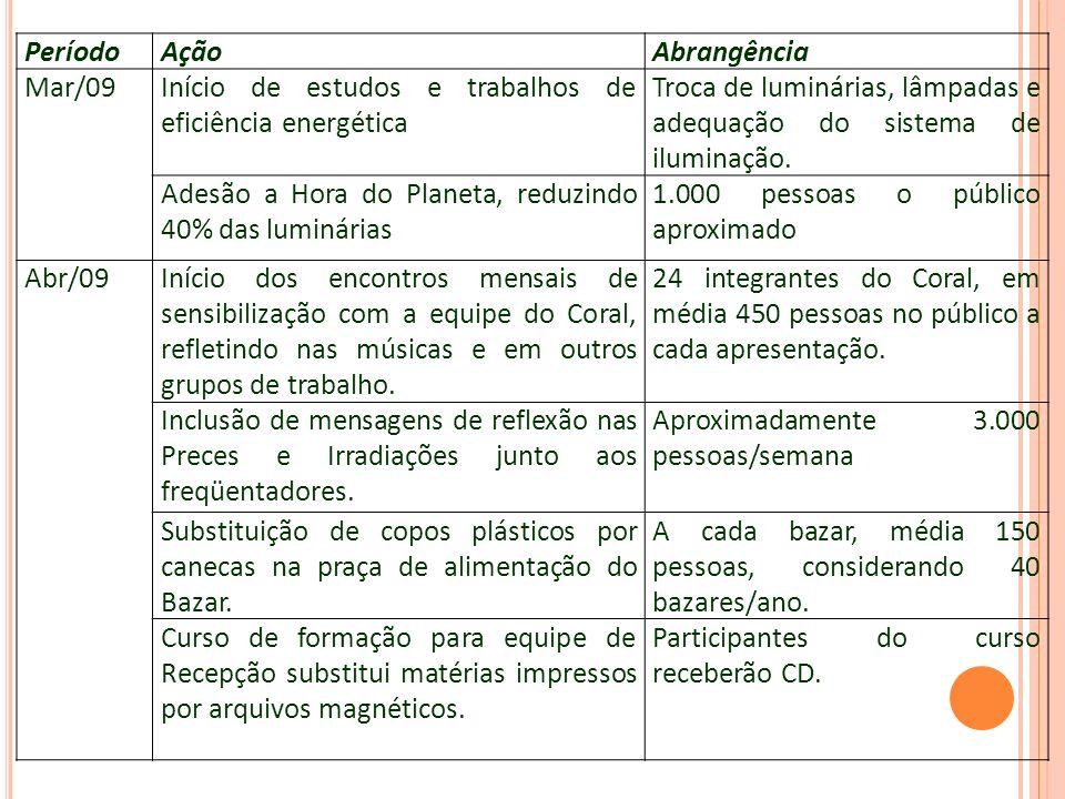 PeríodoAçãoAbrangência Mar/09Início de estudos e trabalhos de eficiência energética Troca de luminárias, lâmpadas e adequação do sistema de iluminação