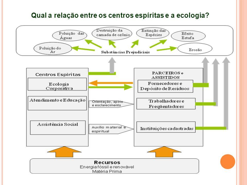 Qual a relação entre os centros espíritas e a ecologia?