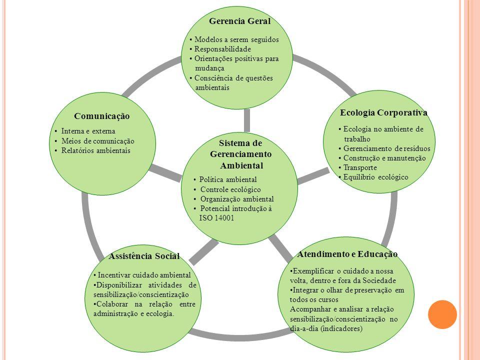 Gerencia Geral Modelos a serem seguidos Responsabilidade Orientações positivas para mudança Consciência de questões ambientais Interna e externa Meios