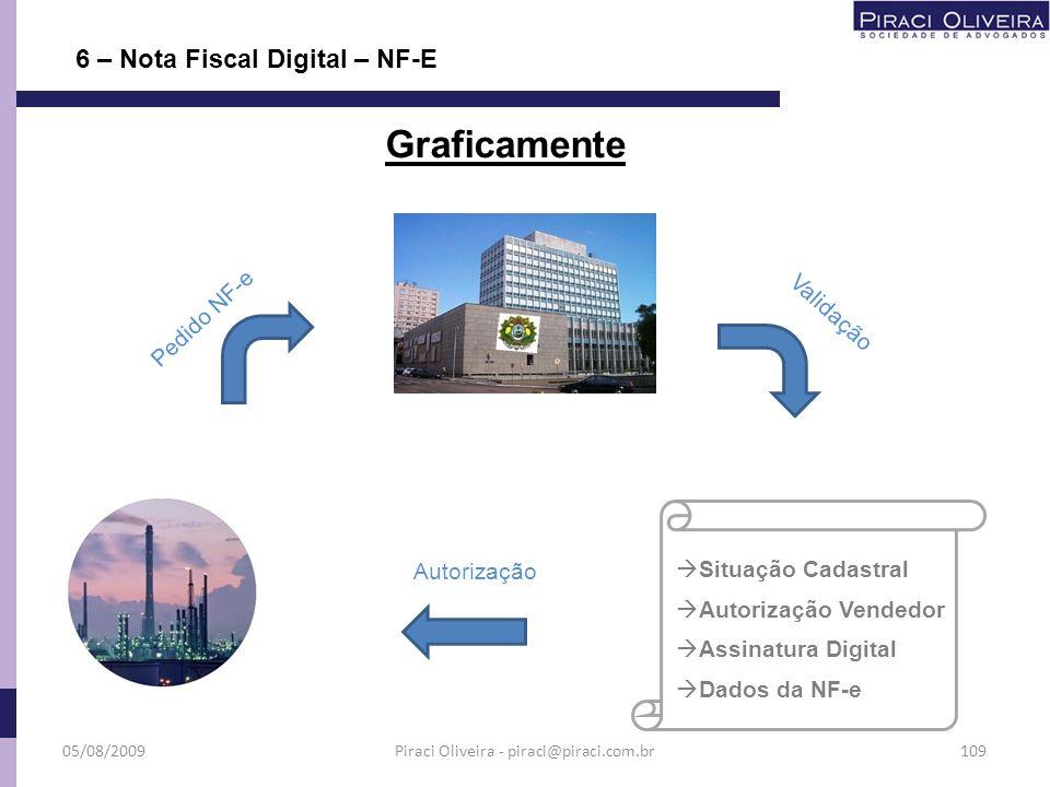 6 – Nota Fiscal Digital – NF-E Chave de acesso com 44 dígitos Especificações da NF-e 00000000000000000000000000000000000000000000 UF UF 02 dígitos Ano