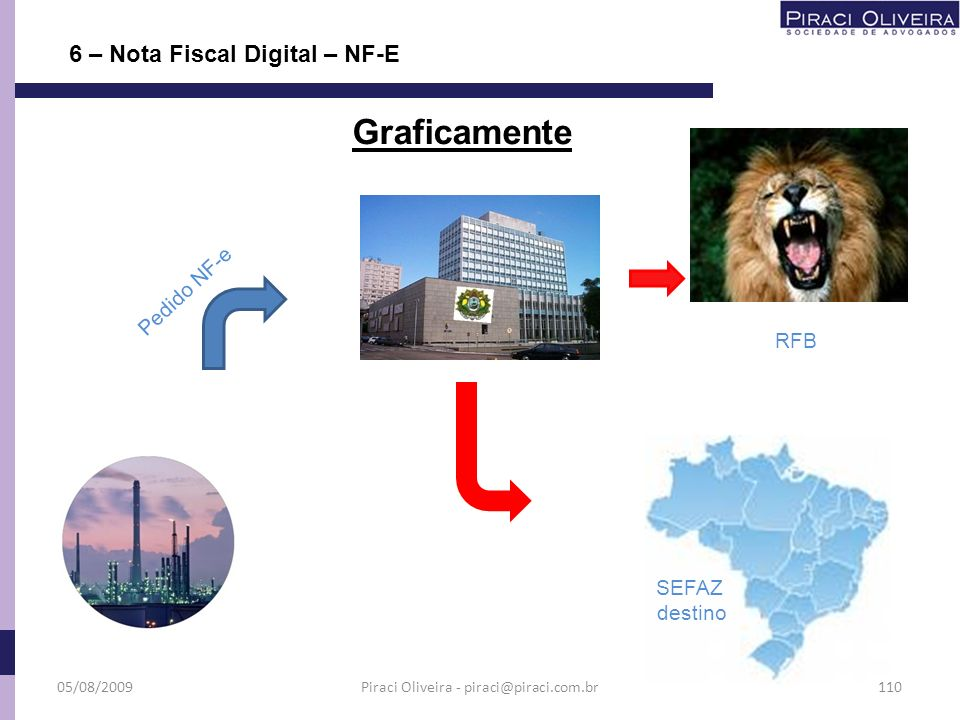 6 – Nota Fiscal Digital – NF-E Graficamente Situação Cadastral Autorização Vendedor Assinatura Digital Dados da NF-e Pedido NF-e Validação Autorização 05/08/2009109Piraci Oliveira - piraci@piraci.com.br