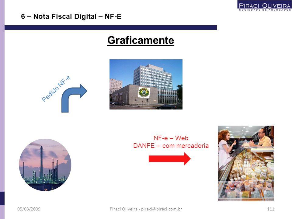 6 – Nota Fiscal Digital – NF-E Graficamente Situação Cadastral Autorização Vendedor Assinatura Digital Dados da NF-e Pedido NF-e Validação Autorização SEFAZ destino RFB 05/08/2009110Piraci Oliveira - piraci@piraci.com.br