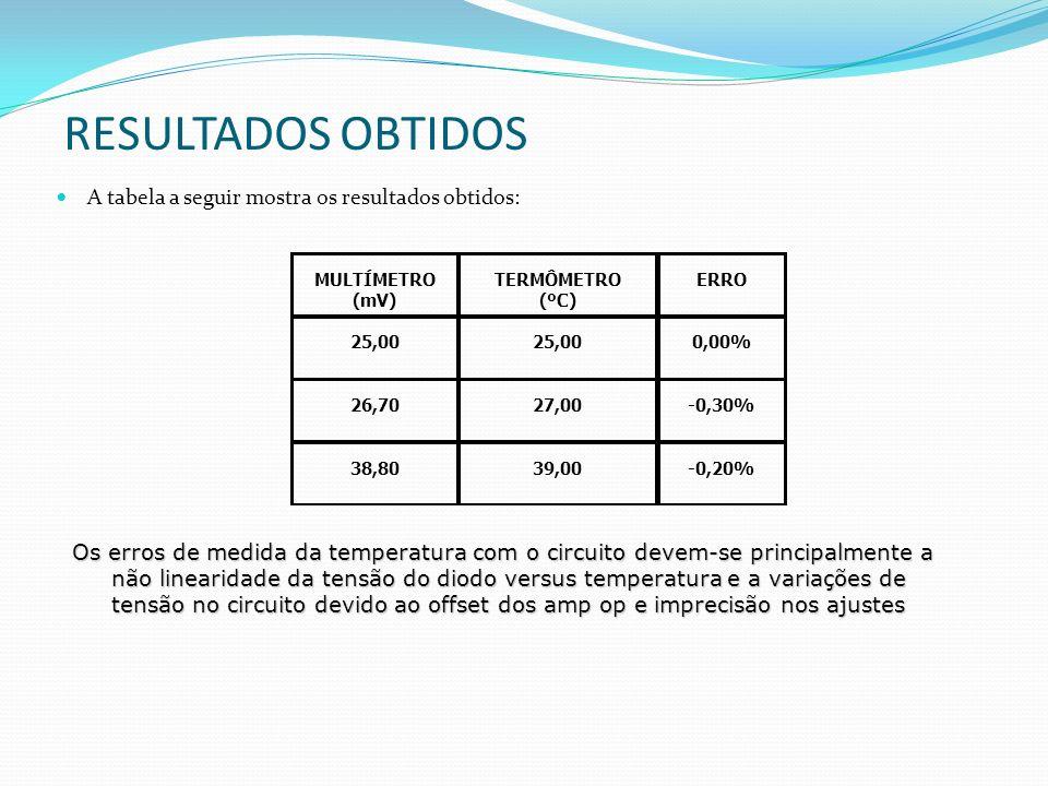 RESULTADOS OBTIDOS A tabela a seguir mostra os resultados obtidos: MULTÍMETRO (mV) TERMÔMETRO (ºC) ERRO 25,00 0,00% 26,7027,00-0,30% 38,8039,00-0,20%