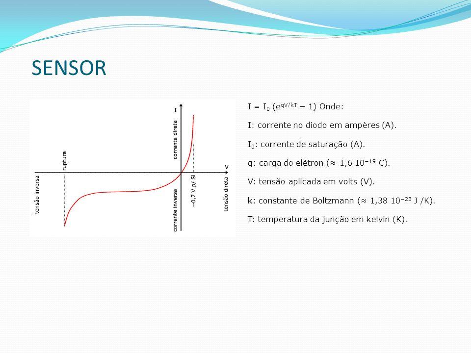 SENSOR I = I 0 (e qV/kT 1) Onde: I: corrente no diodo em ampères (A). I 0 : corrente de saturação (A). q: carga do elétron ( 1,6 10 19 C). V: tensão a