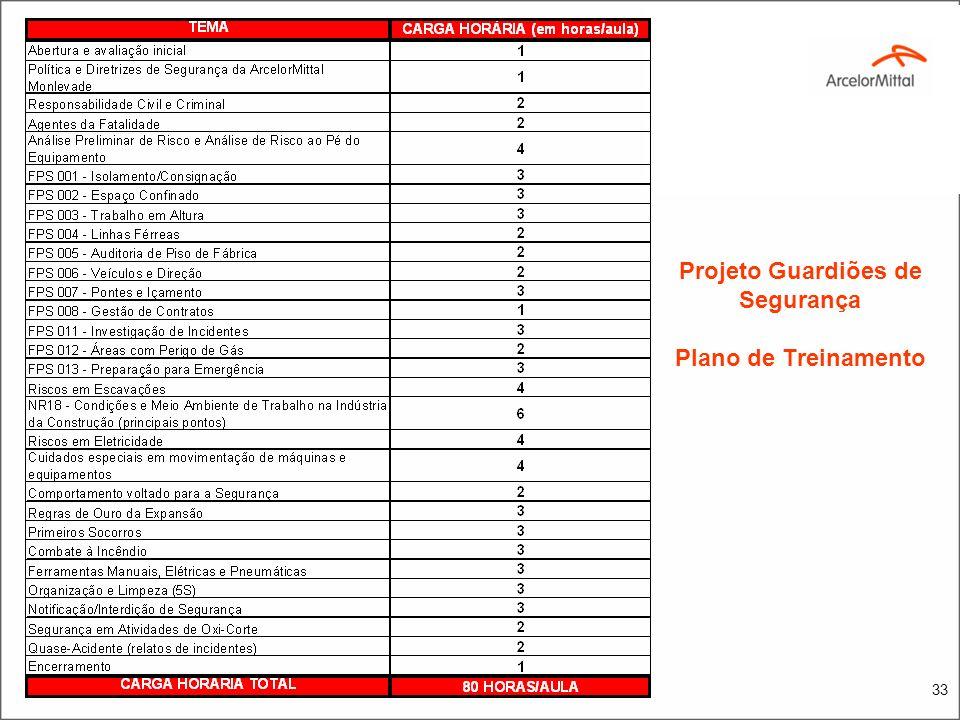 Aspectos PráticosAspectos Técnicos Aspectos Comportamentais 1.Participação na Segurança: -Relatos de Incidentes -Inspeções -Ausência de Incidentes -Re