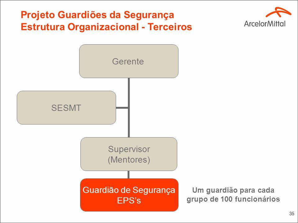 Projeto Guardiões da Segurança Estrutura Organizacional - Próprio 22 guardiões 34