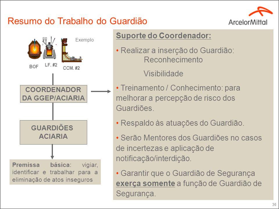 Gerente Supervisor (Mentores) Guardião de Segurança EPSs SESMT Projeto Guardiões da Segurança Estrutura Organizacional - Terceiros Um guardião para ca
