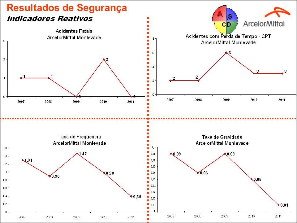 Pirâmide de Correlação FATAL CPT SPT (Trabalho Restrito, Atendimento Medico e Primeiros Socorros) INCIDENTES DESVIOS Referência 1 30 300 3.000 30.000