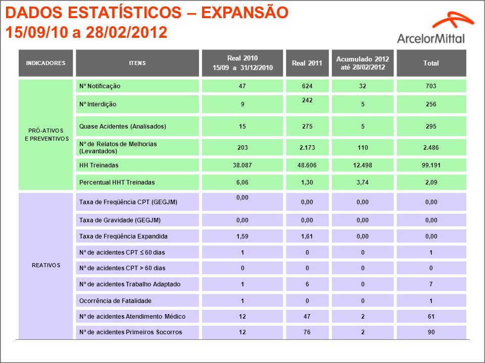 INDICADORES Real 2010 Acum. Meta 2011 Acum. 2010 Acum. 2011 Status Pro ativo Nº. de Quase Acidentes (Analisados)1514- 1699 Nº. de Notificações31- 728