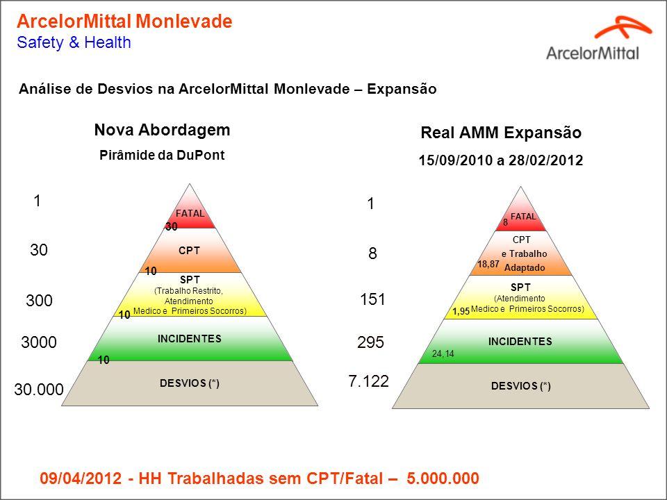 INDICADORESITENS Real 2010 15/09 a 31/12/2010 Real 2011 Acumulado 2012 até 28/02/2012 Total PRÓ-ATIVOS E PREVENTIVOS Nº Notificação4762432703 Nº Inter