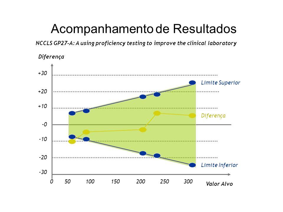 Acompanhamento de Resultados NCCLS GP27-A: A using proficiency testing to improve the clinical laboratory Item Resultado Laboratório (Res) Valor Alvo