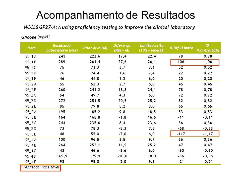 Diferença Valor Alvo -30 -20 -10 -0 +10 +20 +30 0 50 100 150 200 250 300 Limite Superior Diferença Limite Inferior Acompanhamento de Resultados NCCLS