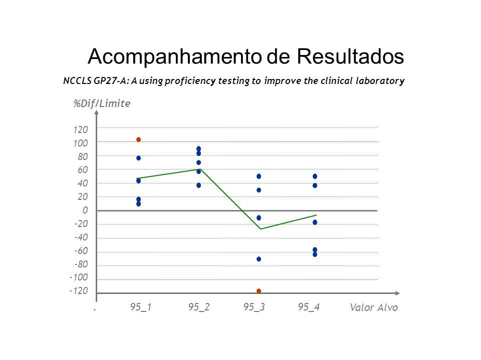 Acompanhamento de Resultados NCCLS GP27-A: A using proficiency testing to improve the clinical laboratory