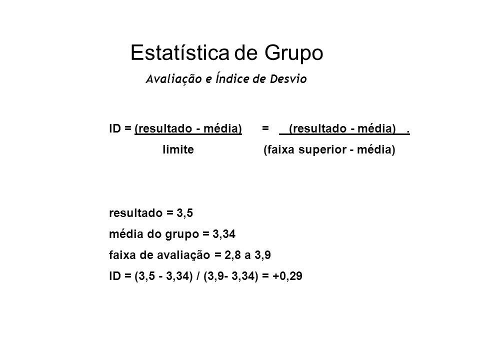 Estatística de Grupo Avaliação e Índice de Desvio Avaliação..... Inadequado Faixa de Avaliação Inadequado.... ID- 2- 1Zero+ 1+ 2 ValorMédia - LimiteMé
